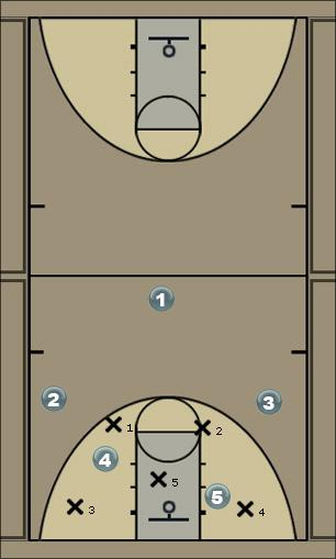 Basketball Play Zone 2-3 Hucum Zone Play
