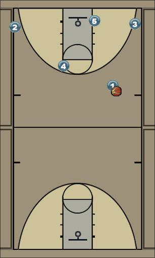 Basketball Play BNB DL play Secondary Break