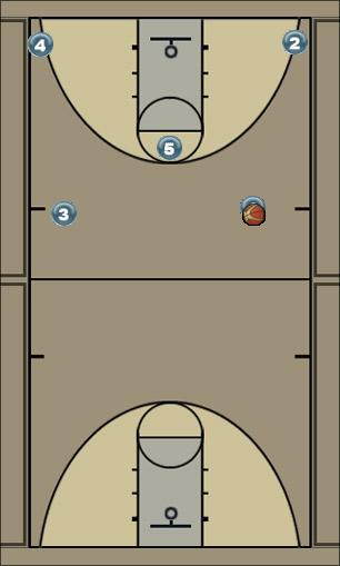Basketball Play DL Post play Man to Man Set