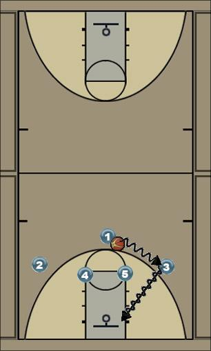 Basketball Play Piers Man to Man Offense
