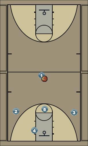 Basketball Play 1 3 1 Big Zone Play