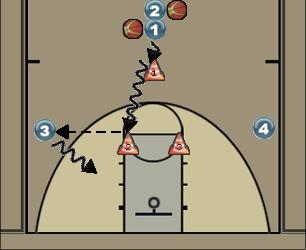 Basketball Play DRIVE & KICK Basketball Drill drive & kick