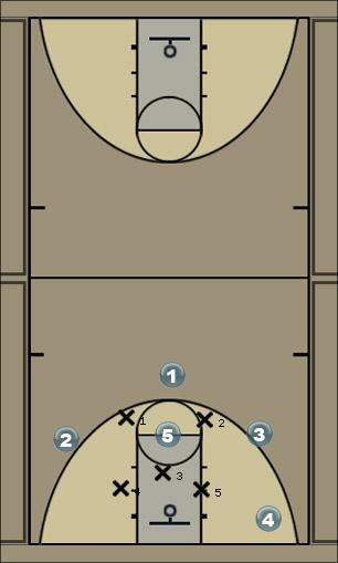 Basketball Play Moition vs 2-3 Zone Zone Play