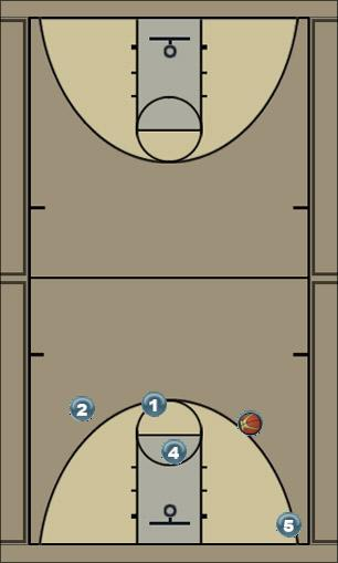 Basketball Play West Coast Man to Man Offense