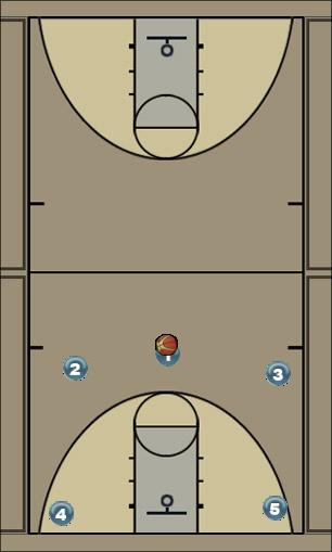 Basketball Play 5 Game Man to Man Offense
