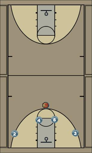Basketball Play Texas Man to Man Set