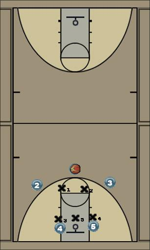 Basketball Play Carolina Zone Play