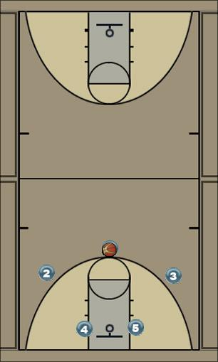Basketball Play Curl Quick Hitter