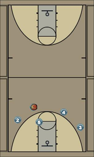 Basketball Play Louisville Man to Man Set