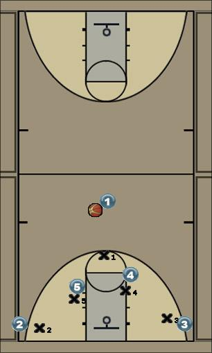 Basketball Play Horns 1 - 2 Man to Man Offense