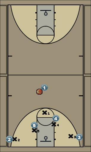 Basketball Play Horns 1 - 4 Man to Man Offense