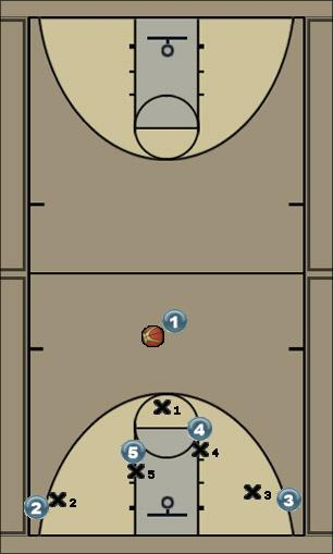 Basketball Play Horns 1 - 5 Man to Man Offense