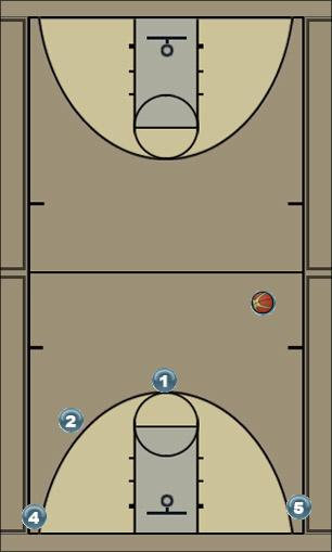 Basketball Play Motion read Quick Hitter
