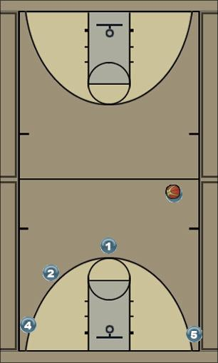 Basketball Play motion screen Quick Hitter