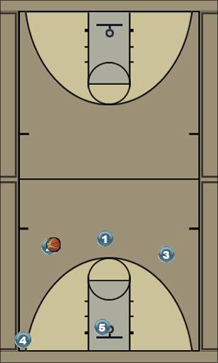 Basketball Play 4-1 motion Zone Play