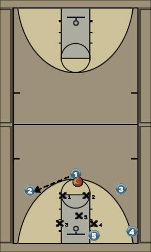 Basketball Play Quick Zone Play