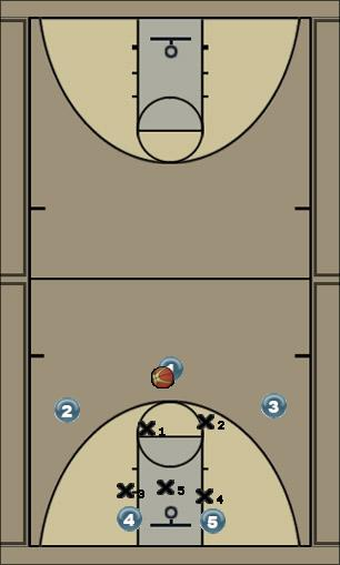 Basketball Play Hi low overload Zone Play
