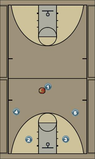 Basketball Play 32 Man to Man Offense 32 motion