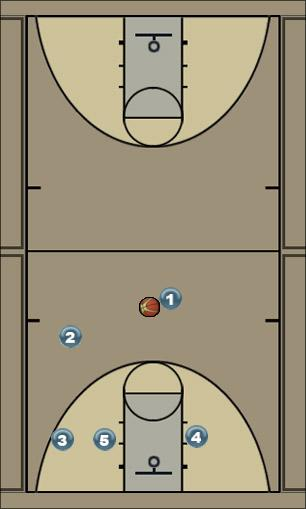 Basketball Play Overload Uncategorized Plays overload