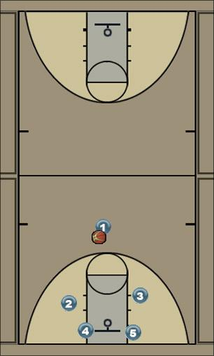 Basketball Play CHOUPAL 1 Zone Play