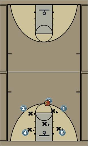 Basketball Play ginobili defense Defense