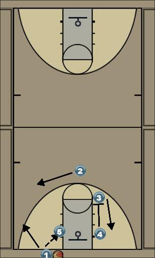 Basketball Play Baseline play Man Baseline Out of Bounds Play bears baseline play