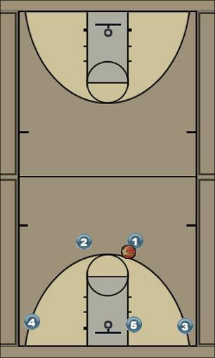 Basketball Play Base Flex Man to Man Offense