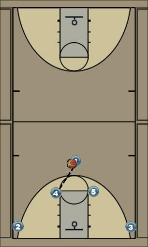 Basketball Play Horns PG  to Strong side (strong horns) Man to Man Offense