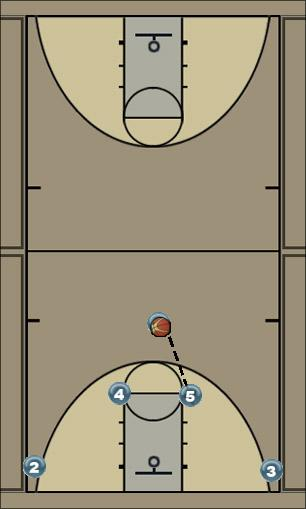 Basketball Play Horns PG to weak (Weak Horns) Man to Man Offense