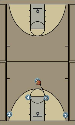 Basketball Play Horns elevators Man to Man Offense