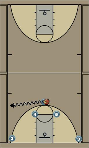 Basketball Play Horns High POST split Man to Man Offense