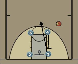 Basketball Play Zipper Man to Man Set
