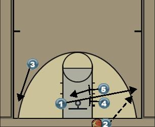 Basketball Play Dip1 Man to Man Set