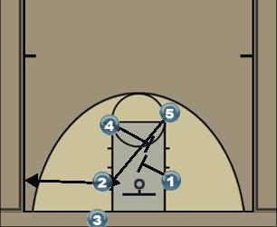 Basketball Play Double Man Baseline Out of Bounds Play blob - double