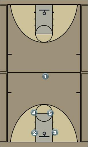 Basketball Play Ofensiva Flex Man to Man Offense
