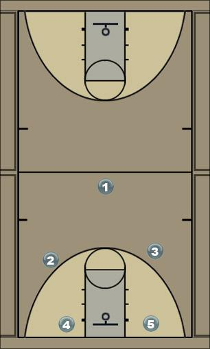 Basketball Play Ofensiva de juego libre con cortinas Man to Man Offense