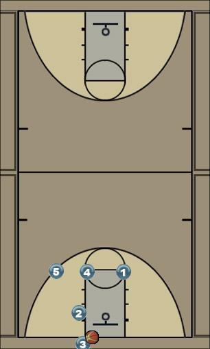 Basketball Play T Zone Baseline Out of Bounds