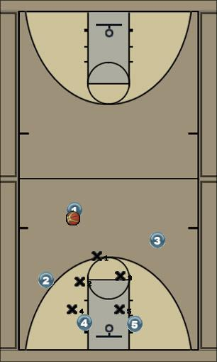 Basketball Play Play 1A Zone Play