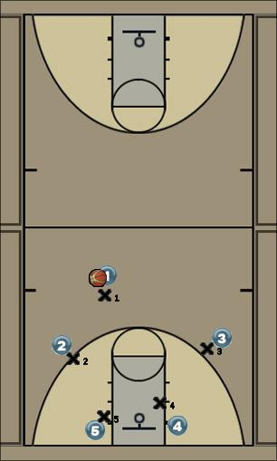 Basketball Play 4 cross Man to Man Offense