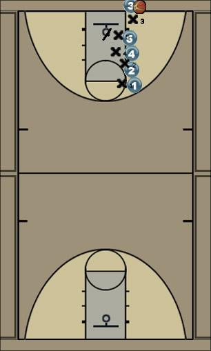 Basketball Play splitter Zone Baseline Out of Bounds