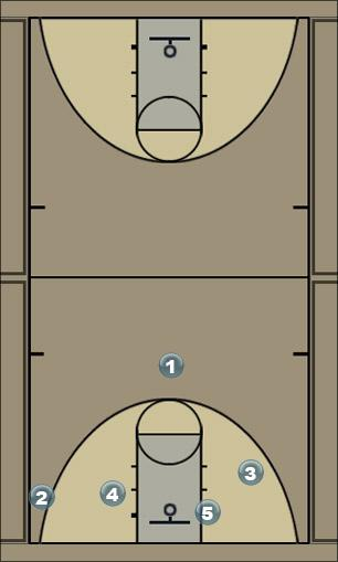 Basketball Play 21 through Man to Man Offense
