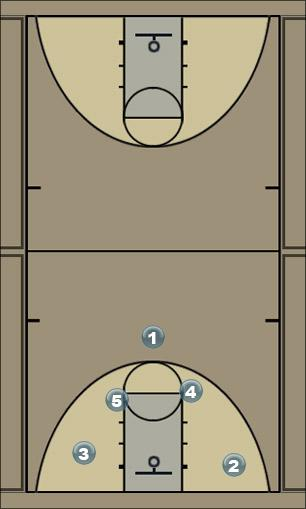 Basketball Play 12 punch Man to Man Offense