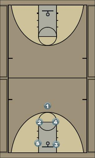 Basketball Play 13 trap Man to Man Offense