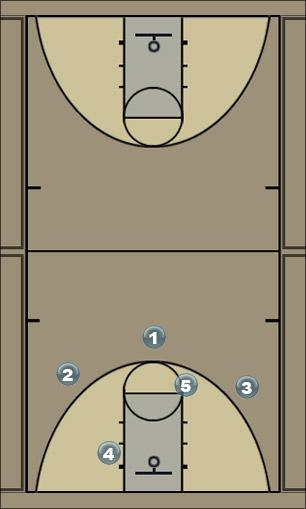Basketball Play 15 post Man to Man Offense