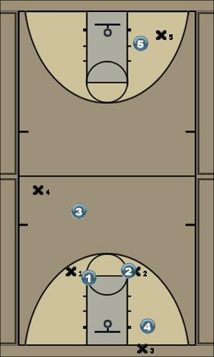 Basketball Play ARROW Defense