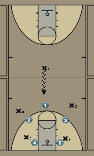 Basketball Play ARROW 2 Defense