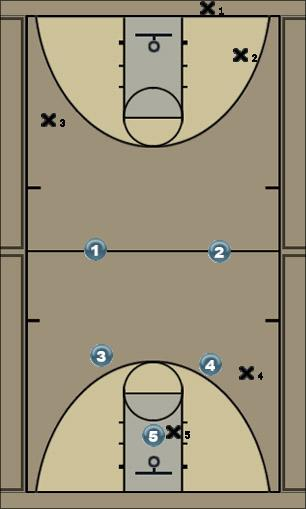 Basketball Play RUSH Defense