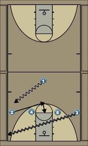 Basketball Play Maryland Man to Man Set