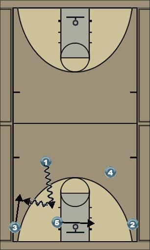 Basketball Play Laker (Dribble Option) Man to Man Set