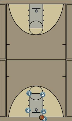 Basketball Play 5 Post Man Baseline Out of Bounds Play